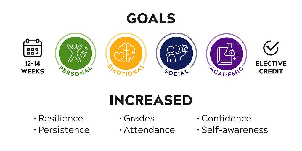 12-14 weeks. Goal areas are Personal, Emotional, Social, Academic. Elective credit available. Students have increased resilience, persistence, grades, attendance, confidence and self awareness.