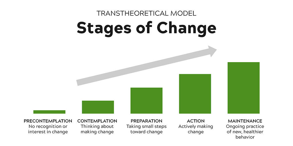 Transtheoretical Model Stages of Change. Precontemplation - no recognition or interest. Contemplation - Thinking about making change. Preparation - Taking small steps toward change. Actively - Actively making change. Maintenance - Ongoing practice of new, healthier behavior.